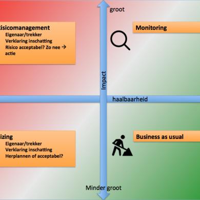 EPIC Heatmap: Effectief risicogestuurd werken in een SAFe-programma