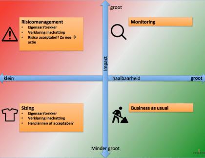 Epic Heatmap - Beheersing van ICT programma's - Cratos Consulting