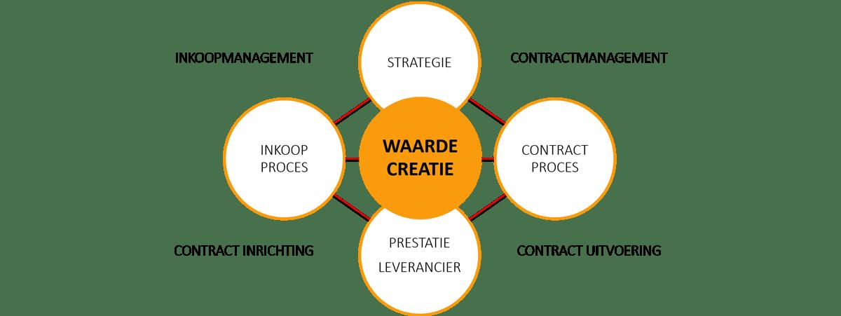 Inkoop & Contractmanagement - Waardecreatie - Cratos Consulting