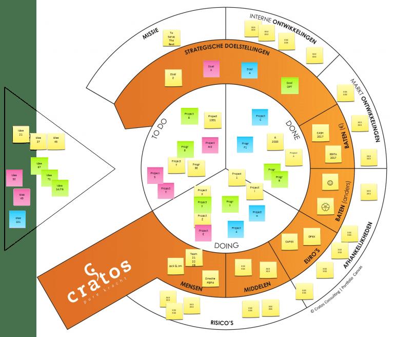 Portfolio Canvas - Projectmanagement - Cratos Consulting