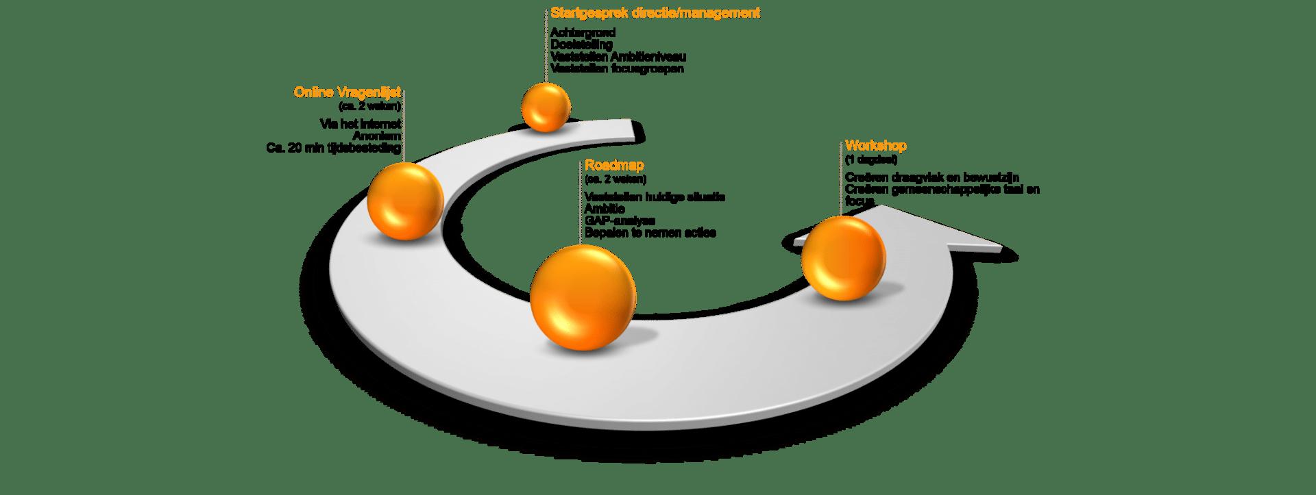 Risicomanagement scan - aanpak - Cratos Consulting