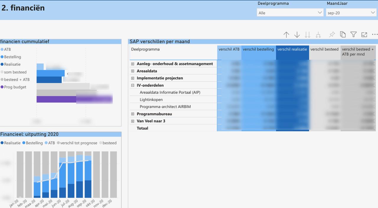 Dashboard AIRBIM - Financien - Cratos Consulting