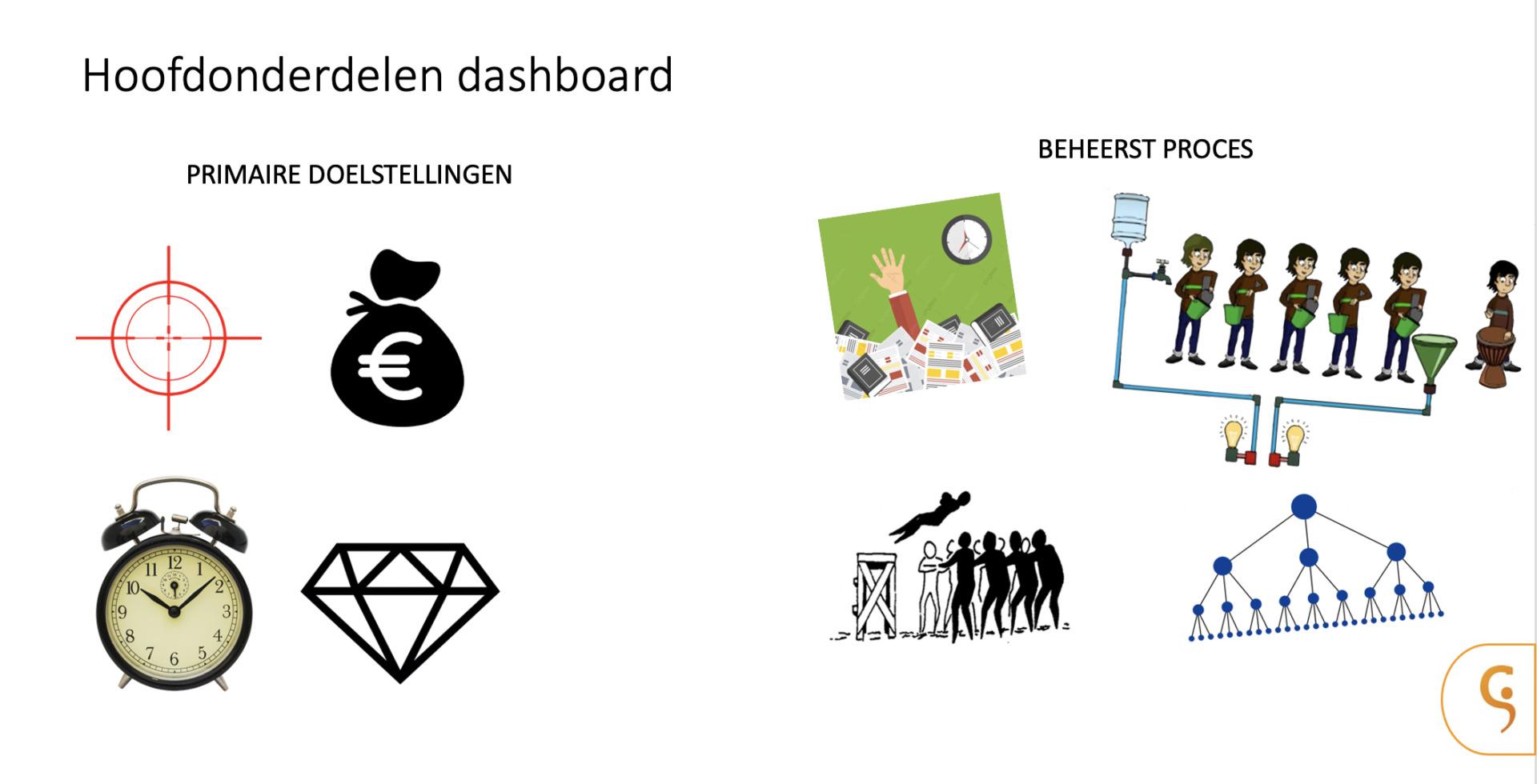 Masterclass - Effectief sturen in projecten met dashboards - Hoofdonderdelen dashboards - Cratos Consulting.nl