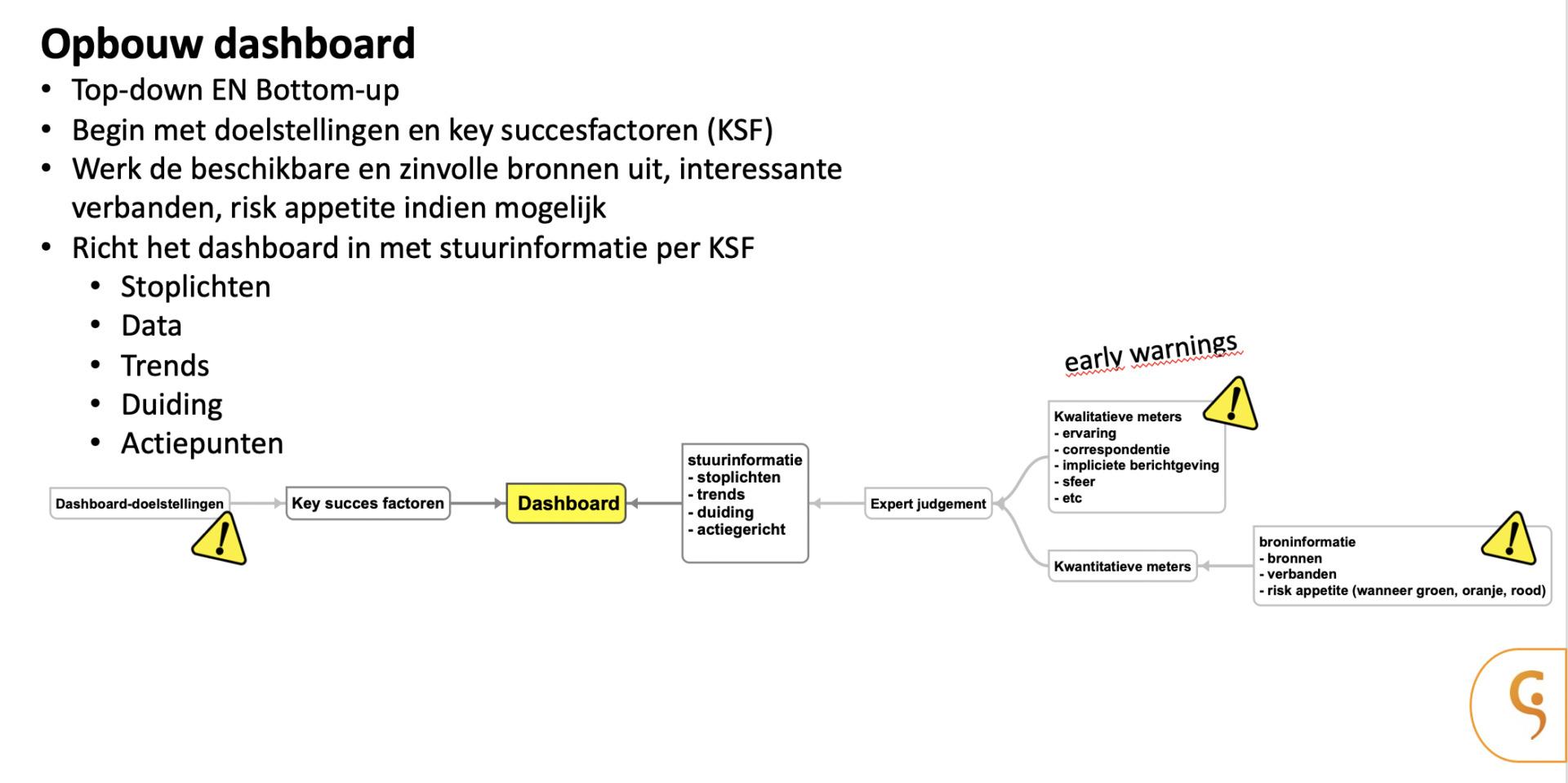Masterclass - Effectief sturen in projecten met dashboards - Opbouw dashboard - Cratos.jpg Consulting.nl