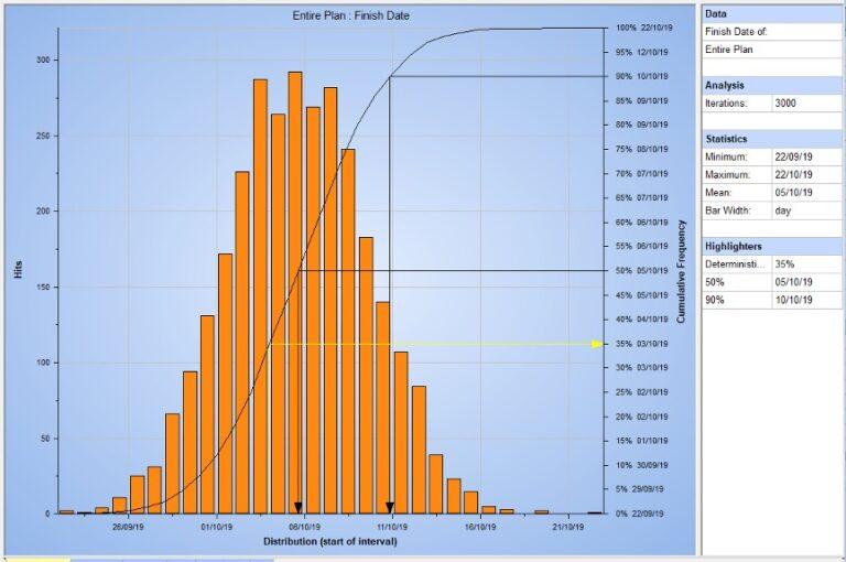 Uitkomst analyse risicogestuurde planning - Cratos Consulting