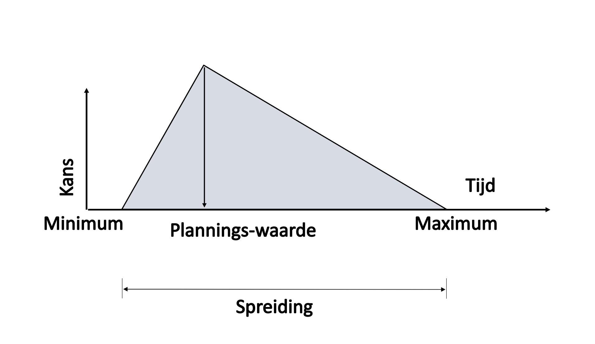 Normaalverdeling bij risicogestuurde planning - Cratos Consulting