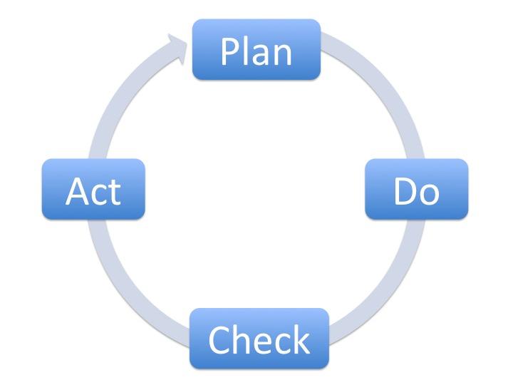 Plan-Do-Check-Act - Deming Cirkel - Cratos Consulting